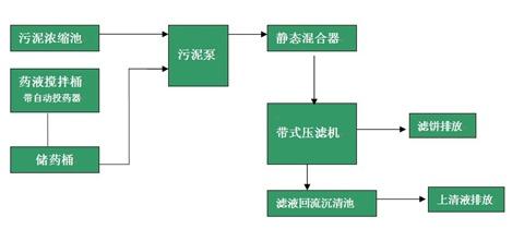 带式压滤机工作原理图